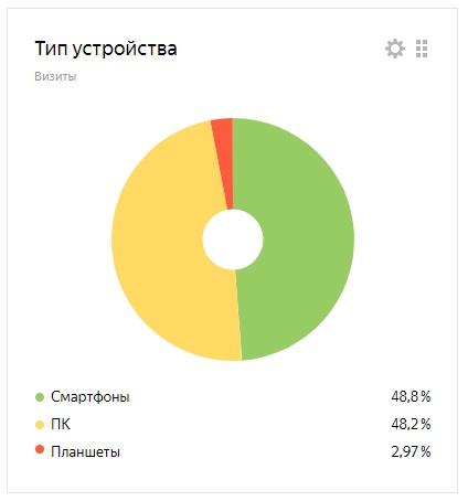Статистика по устройствам